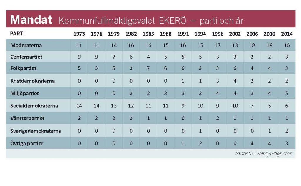 Mandatfördelning i Ekerö kommun valen 1973 till 2014